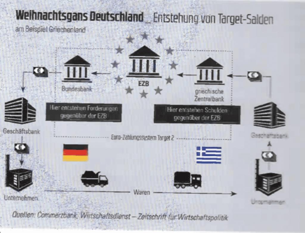BCE Deutsche Wirtschaft